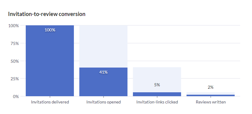 Invitation-to-review-conversion.png