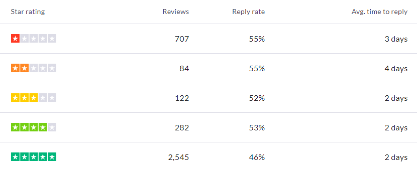 Replies-by-star-rating-table.png